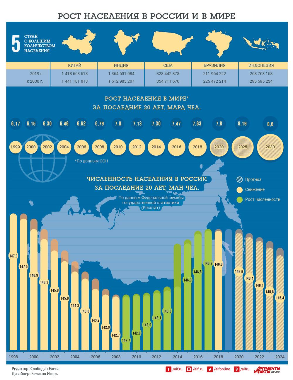 какая страна занимает 1 место по демографии
